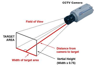 CCD Focal Length Calculator